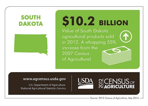SD agriculture is on the rise. $10.2 b in ag products sold, increasing 55% over 5 years. @USDA