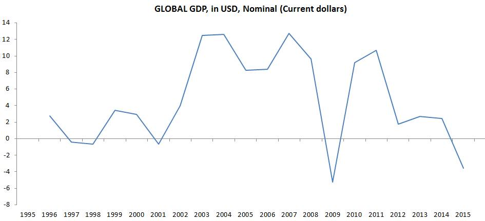 It's rather simple... when the world owes in USD and their output slows... Global NGDP Growth YoY in USD terms. http://t.co/B6OH0pJ1Nu