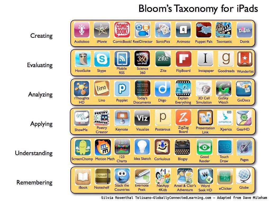 Bloom's Taxonomy for iPads - @MissJKyte MT  #techcoach #educoach #edtech http://t.co/Hi6ZsVTnwK
