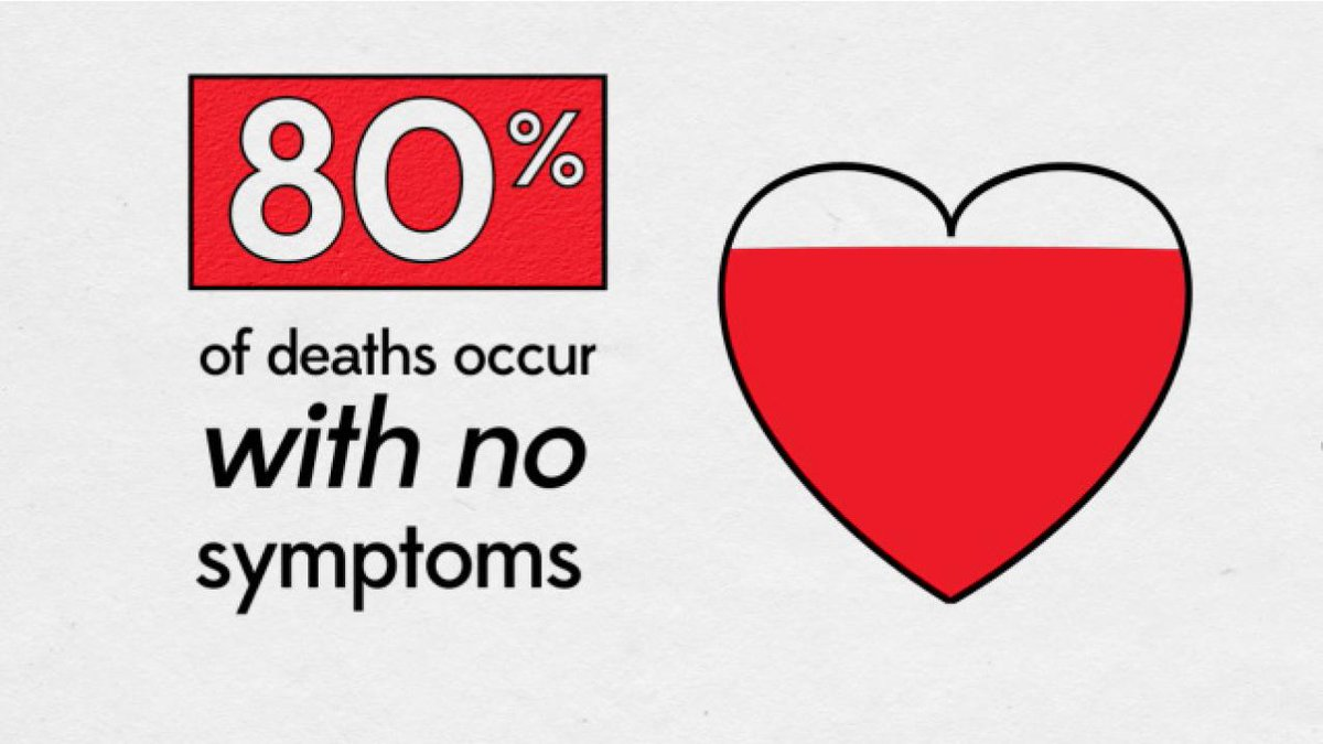 80% of young sudden cardiac deaths happen with no symptoms. This is why raising awareness & screening is so important http://t.co/y2ZaTiMTDy