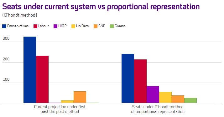 How would proportional representation change the #GE2015 balance of power, asks @FactCheck: http://t.co/d7QFEKqVzz http://t.co/pYPWrv29J7