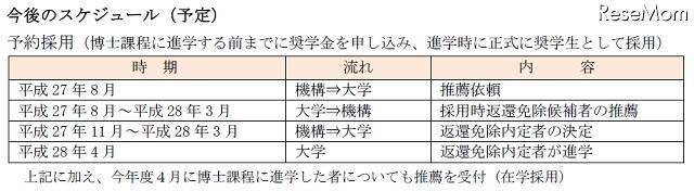 日本学生支援機構(JASSO)は、大学院博士課程の学生に対し、新たな免除制度を導入すると発表した。進学前に返還免除が決定するので、安心して研究活動に専念できるという。 http://t.co/85dsDdLWky http://t.co/188OUyAheL