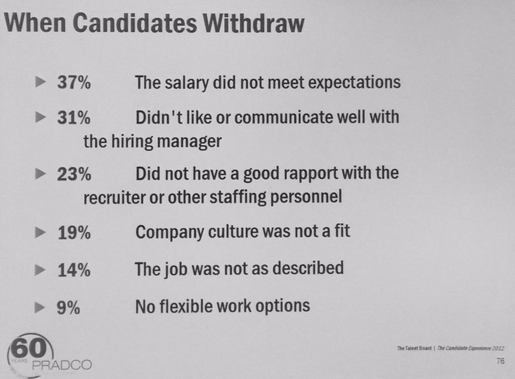 Why candidates withdraw application? 37% salary 31% hiring mgr communication 23% recruiter rapport #smacle2015 http://t.co/UA2PfocqqS