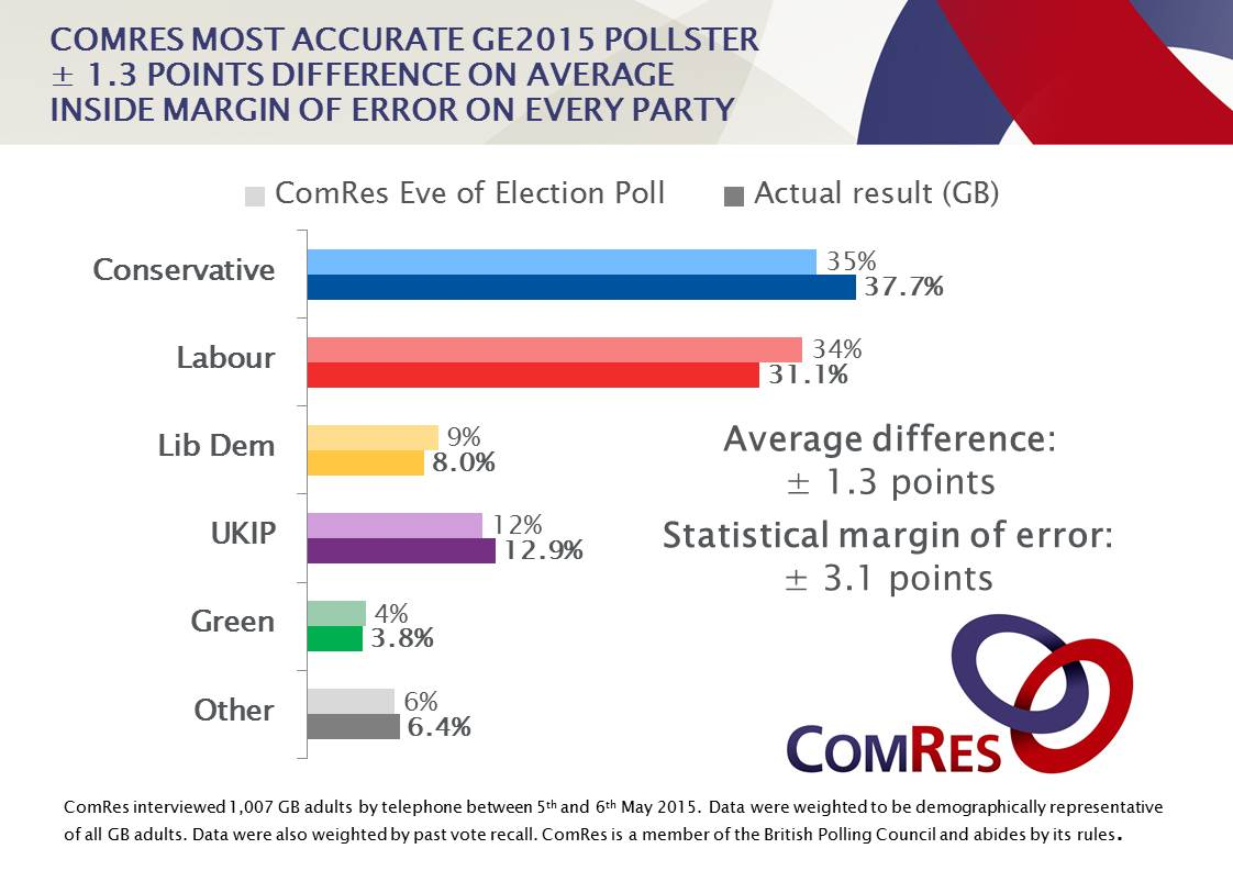 ComRes was the most accurate #GE2015 pollster #goldstandard http://t.co/wRWg7pUh1h