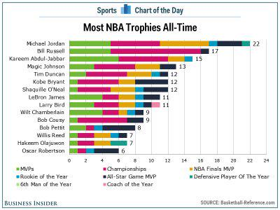 The #NBA players with the most trophies of all time #sports https://t.co/wOvU8k8BcY ht ...