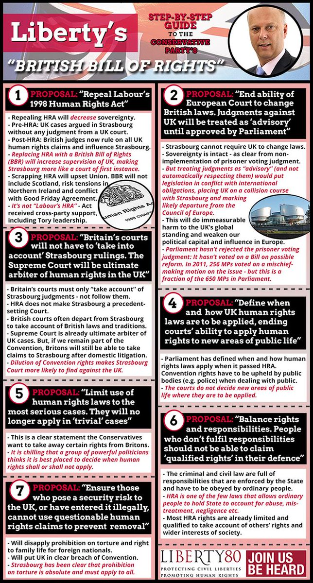 Here's our response from October to Tory plans for a British Bill of Rights - new isn't always better! #SaveOurHRA http://t.co/rhOBQ7bfRz