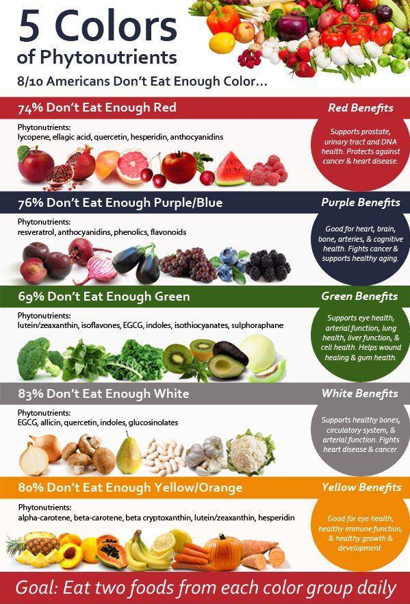 Eat the rainbow! Know the 5 colors of #phytonutrients & eat 2 foods from each color group a day! #healthyeating http://t.co/aQT8U4Ombn
