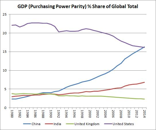 Just playing with data. I think this is an amazing chart of the last 34 years of global economic history. http://t.co/ilen38eBP1