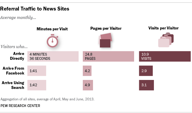 How #SocialMedia is Reshaping News: http://t.co/pCQhvzXChp http://t.co/rjQdE76cpT
