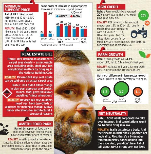 Reality check: Are #RahulGandhi's political attacks on #Modi government based on facts? http://t.co/NQcr2g7EbZ http://t.co/HOGG15BcyU