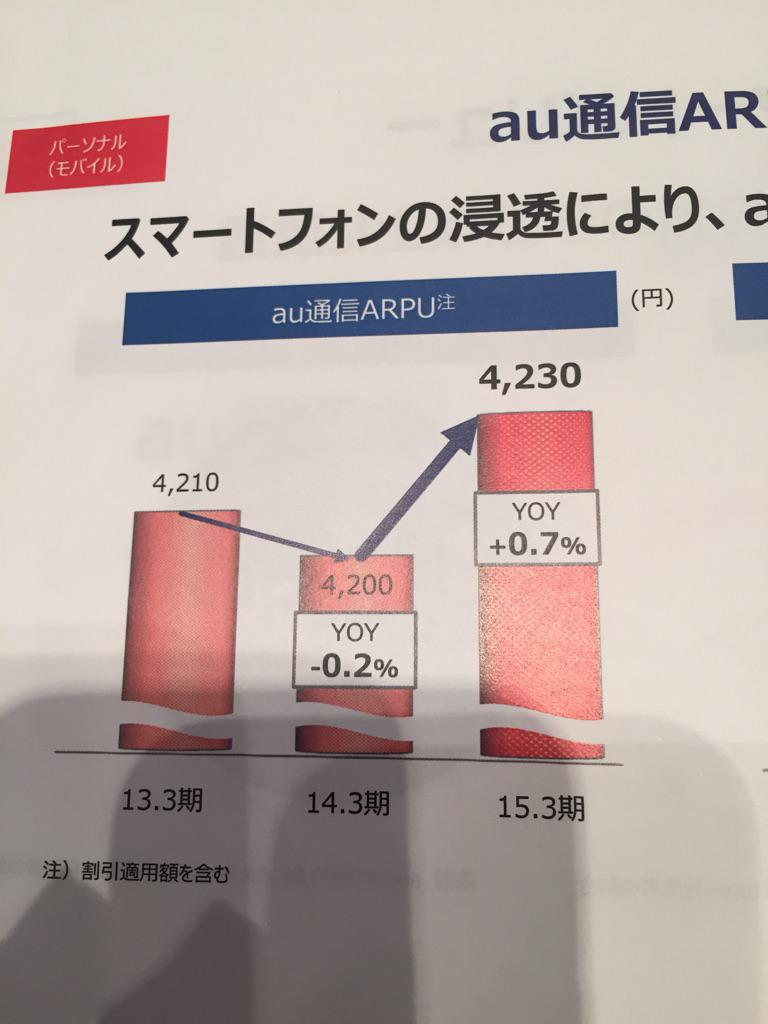 KDDIもソフトバンクに負けないグラフを作るようになってきたな。 http://t.co/CmQhjFswps