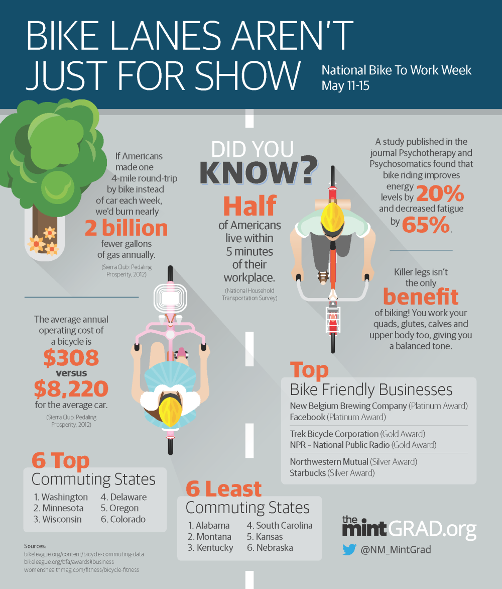Great #BikeToWorkWeek infographic from @USATODAYcollege + @NM_MintGrad! http://t.co/eGajAbNYkd