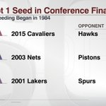 The Cavaliers are just the third team to sweep a 1 seed in the Conference Finals since seeding began in 1984. http://t.co/UrP8jaqWSA