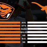 How does OSU and Texas match up offensively? Take a peek. #gobeavs http://t.co/KoIwKGJm9v