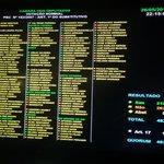 Resultado da votação. Distritão foi rejeitado pelos deputados. @guimaraes13PT http://t.co/BGO798pRgT
