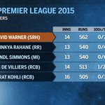 The highest run-getters of #IPL2015 http://t.co/fGWY2cA78o