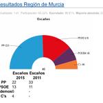 #Elecciones24M | Así queda el quesito de escaños: @PPRMurcia 22, @PSOE_RM 13, @AhoraPodemosMu 6 y @Cs_regMurcia 4 http://t.co/LV2yVHfwmh