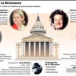 Entrée au #Panthéon mercredi de quatre grands résistants #AFP http://t.co/7rXZ0FLoeI