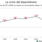 La senda que empezó hace 8 años sigue avanzando. Los partidos tradicionales siguen bajando. #PrimaveraDelCambio http://t.co/2wBv8iIUzg