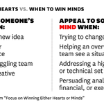 Whether you should focus on winning someone's heart or mind depends on the situation: http://t.co/BeCFQ0LgNN http://t.co/gPqBtIWZhc