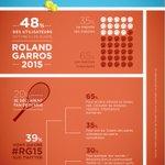[#SocialTV] 48% des utilisateurs de Twitter vont suivre le tournoi #RG15, 39 % via #Twitter ! http://t.co/3Ad1ow9prN http://t.co/exGo4wWwzm