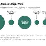 More US soldiers died fighting in the Civil War than in WWI, WWII, Korea, Vietnam, Gulf, Iraq & Afghanistan combined http://t.co/SW1l2yZmOM