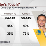 Steph Curry has made six more 3-pointers than Dwight Howard has made FTs this postseason. http://t.co/deRNERcuem