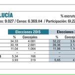 Ya lo vaticinó @_susanadiaz: Vamos a ganar en votos, en alcaldes y en concejales. #TresDeTres esa es #LaFuerzaDelSur http://t.co/BqwrDaYaTN