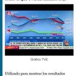 TVE borra a podemos del Mapa y promociona a Ciudadanos con un gráfico. #PrimaveraDelCambio http://t.co/qstMvU699H