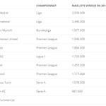 Le PSG 6e club en vente de maillot sur la saison 2014-2015 ! #PSG http://t.co/PWJ9liUwqx