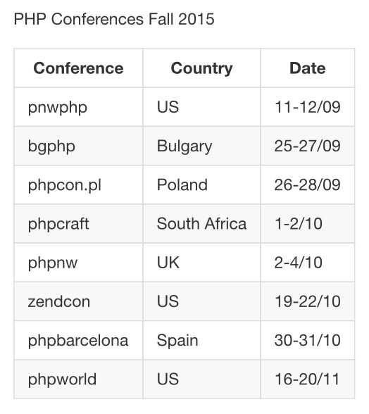 Overview of #php conferences fall 2015. Am I missing any? http://t.co/CPbN7ZHy6a http://t.co/xsfUGtPOHn