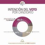 @CandidatosNL15 El pueblo NO puede estar equivocado,queremos un cambio, @JaimeRdzNL será el próximo gober http://t.co/RNGVqwNJXx