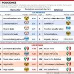 ????[Infografía] Ranking de rendimiento de diputados y senadores mexicanos http://t.co/a9B3OIVE0k http://t.co/Wq58j4xtfS