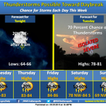 Chance of thunderstorms toward daybreak. A few severe storms possible this afternoon/evening. #INwx #nwsind http://t.co/aDd9iBtkCR