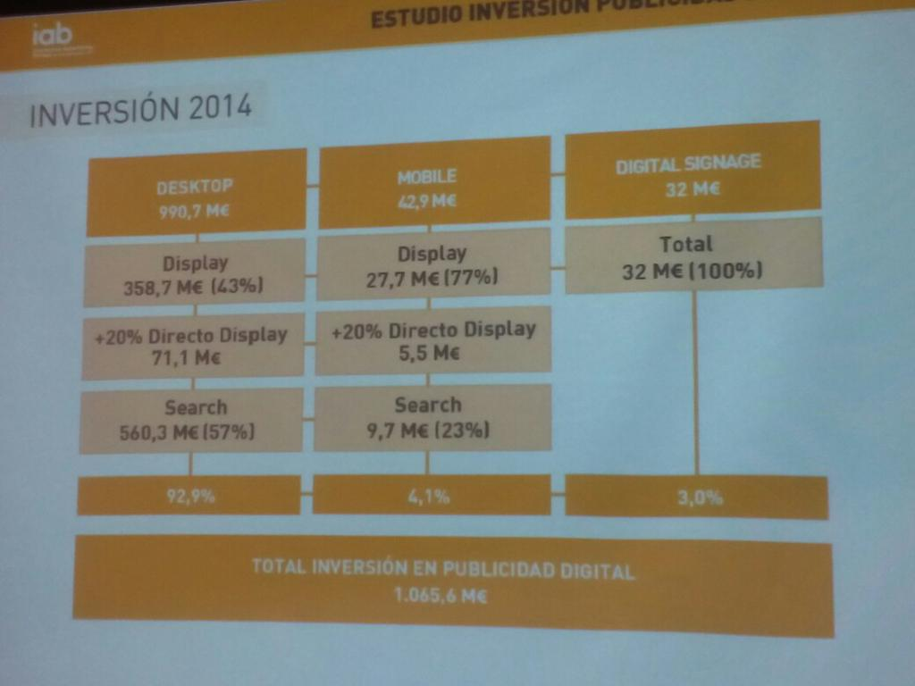 La inversión en #publicidad digital alcanzó los 1.065,6mill en 2014. 43 mill€ fueron en #mobile @IAB_Spain @mma_spain http://t.co/I8jpVfddGq