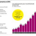 Près de 1,5 milliard deuros de redressements en 2014 http://t.co/mATnWWNBBI @LesEchos http://t.co/7LbIFtuNwN