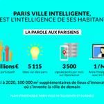 #SmartCity au #ConseildeParis : lhumain est la priorité absolue. http://t.co/qHXnF55jHk