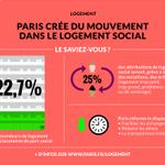 #Logement au #ConseildeParis : saviez-vous que 22,7% des demandeurs de logements sont déjà locataires du parc social? http://t.co/ikJYkxEtfW