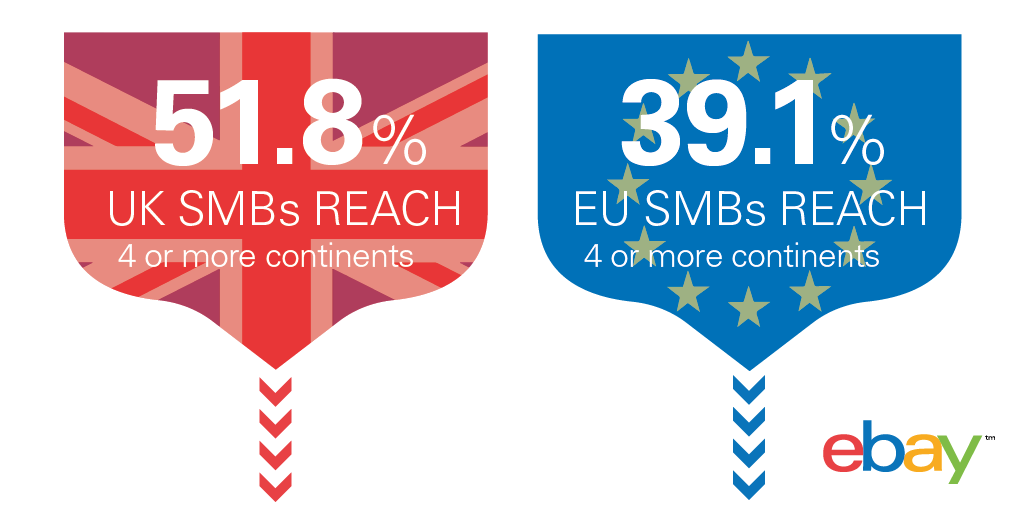 #Digital #SMEs in #Britain have a greater global export footprint than any other EU nation, according to our research http://t.co/Zfv7uzFMiV
