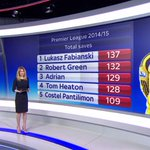 Were taking a look at the stats of how Premier League goalkeepers performed this season. More on #SSNHQ http://t.co/95YvPmzRoS
