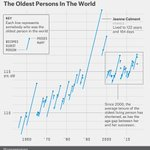 The shrinking tenure of the oldest people in the world http://t.co/aZ6AJNS5pj http://t.co/BFABCSg6hR /v @jamessaft