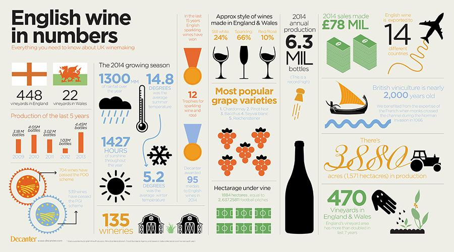 It's #EnglishWineWeek - check our infographic with the need to know facts about #Englishwine http://t.co/2mREJ61hhq http://t.co/0XoKkH2NSj