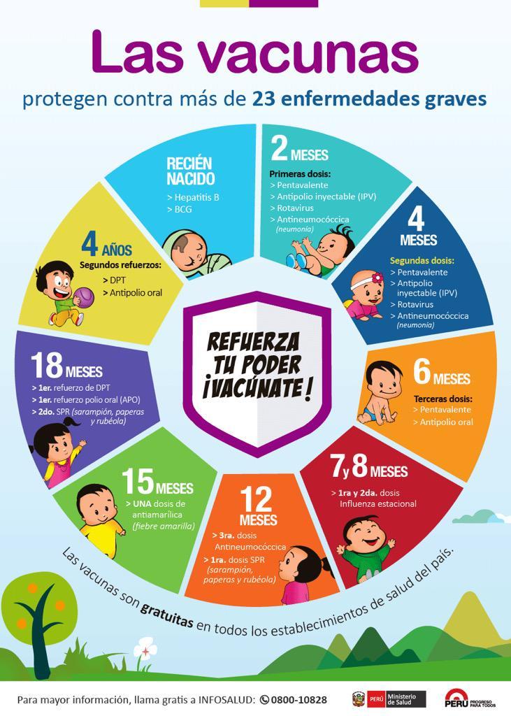 Treslunarcitos2 el calendario de vacunas del minsa te for Ministerio de salud peru