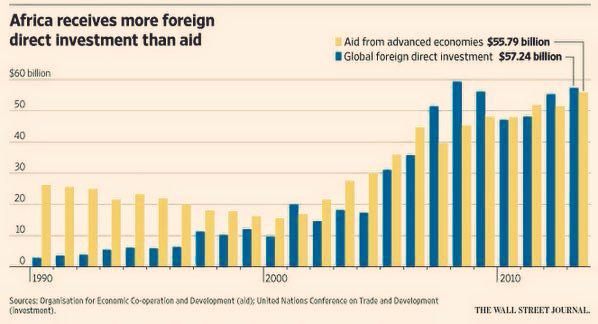 Africa now receives more direct investment than aide. good news for Africa. http://t.co/UCQ493kxeB