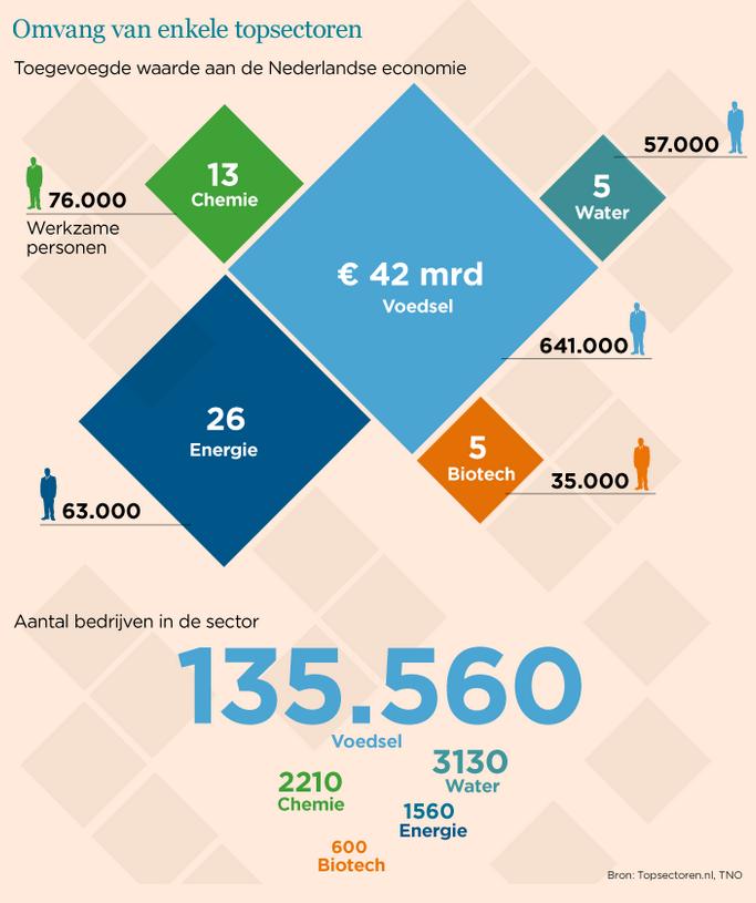 Wat zijn de grootste topsectoren van Nederland? http://t.co/6oywz2Zlnl #topsectoren http://t.co/E3jmCU0KEW