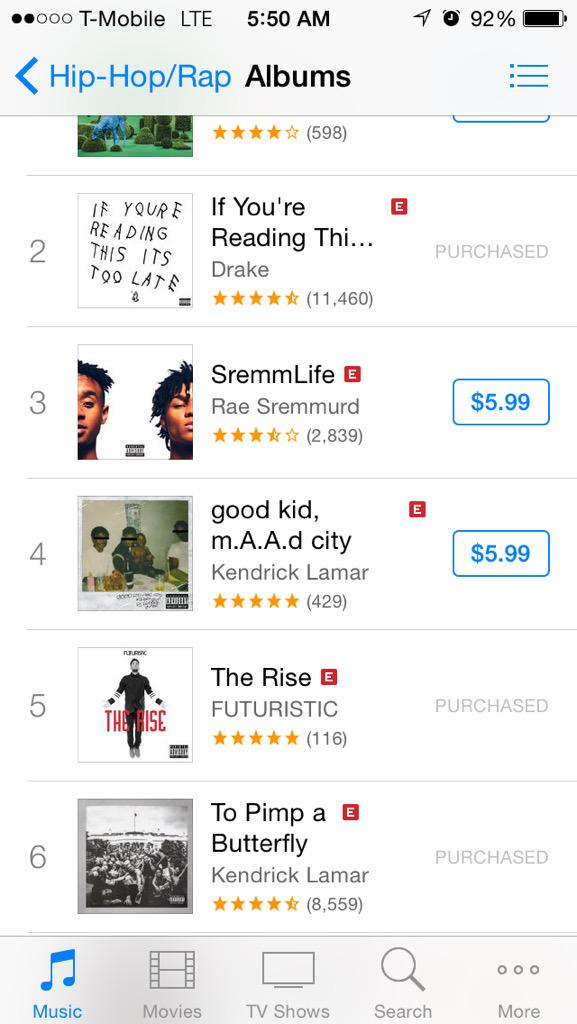 Currently #5 on @iTunesMusic | Go Get @OnlyFuturistic #TheRise http://t.co/pUBzSuox9G