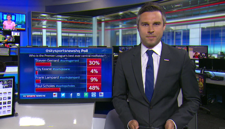 POLL RESULT: You voted Paul Scholes as the Premier League's greatest ever midfielder #SSNHQ http://t.co/Md1jxkjwhw""