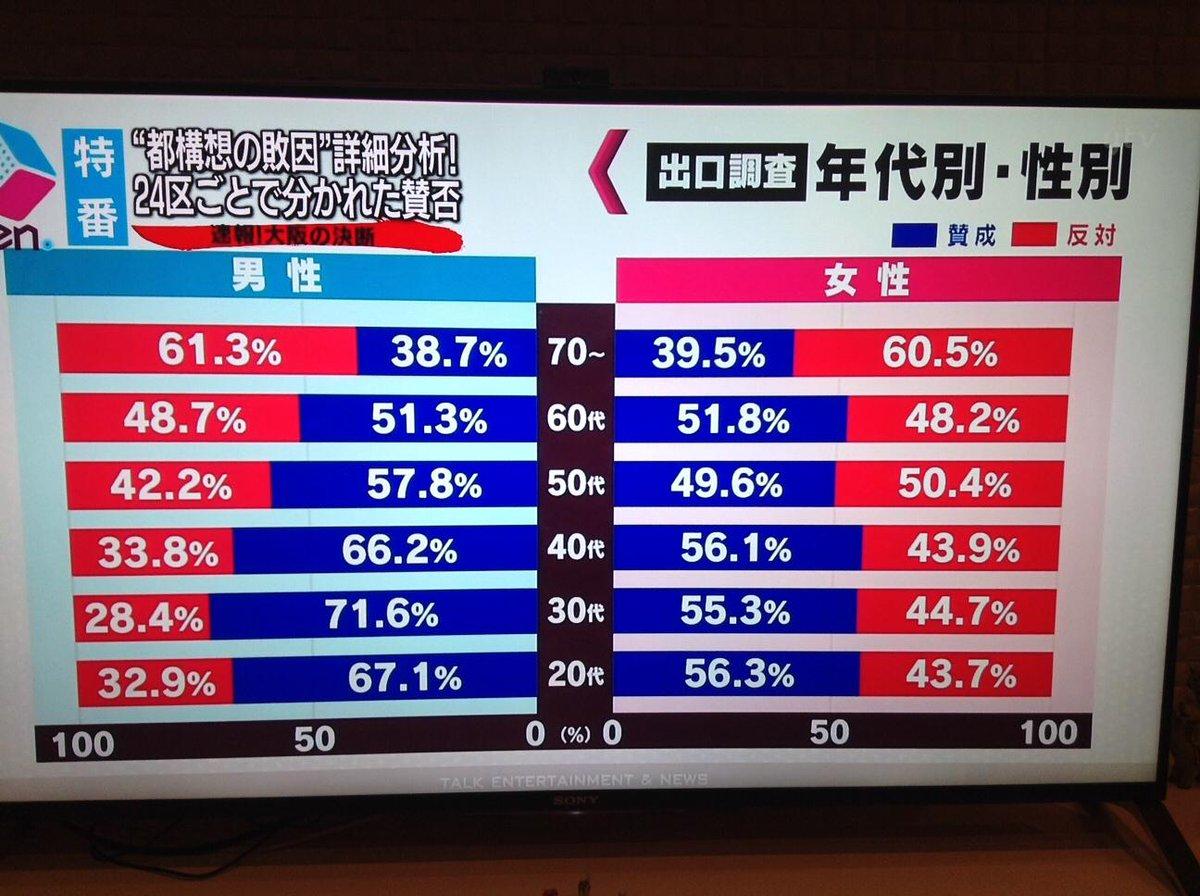 これを見て唖然。70代以上の圧倒的反対で今回の結果なのだ。年齢から見て短期的視野に立ち現状維持を望むのは当たり前で。。。でもこれは大阪だけでなく、日本の現実。。。 http://t.co/DqQqv6dYe0