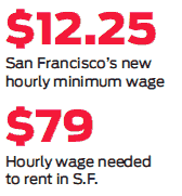 Holy crow. From this morning's @sfchronicle http://t.co/5rSYIYCswI