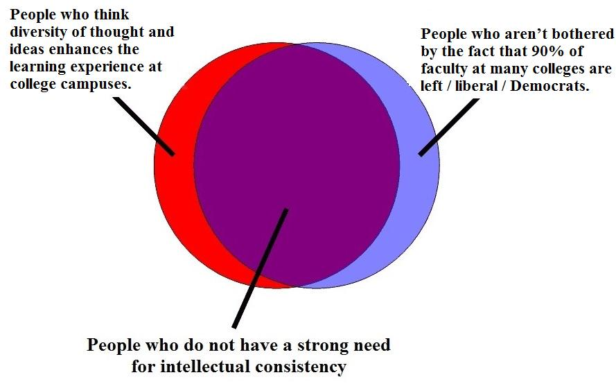 Venn Diagram Animal Farm Diversity On College Campuses Scoopnest